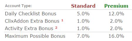 Daily-Checklist-Bonus